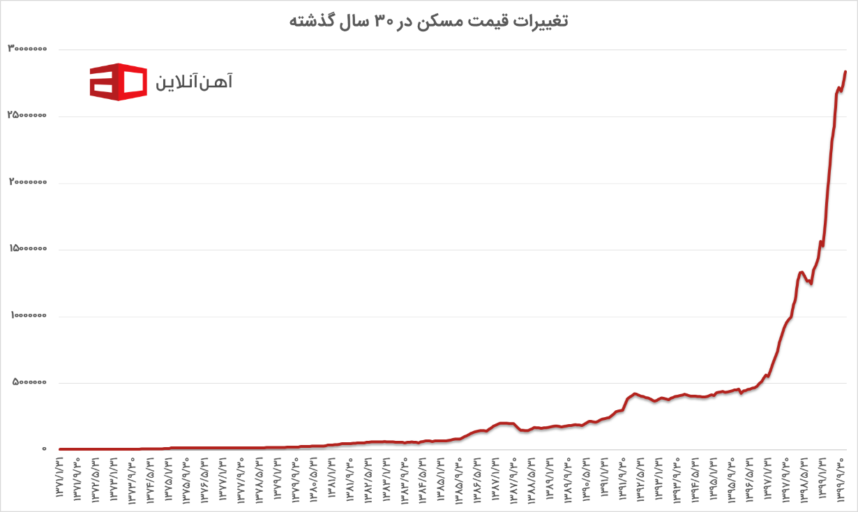 پیشبینی قیمت مسکن در سال ۱۴۰۰